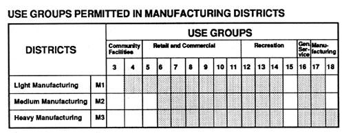 Nyc zoning handbook use group charts ccuart Gallery