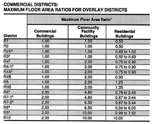 Commercial Districts: Maximum Floor Area Ratios For Non Contextual Districts